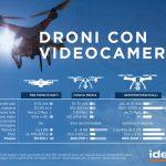 Cresce il mercato di droni e quadricotteri con videocamera [INFOGRAFICA]
