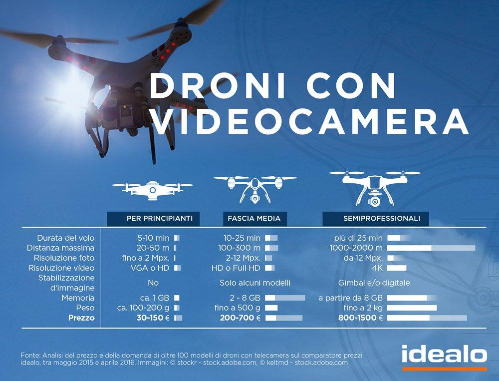 93dc16ddb45a news Archivi - Droni Blog