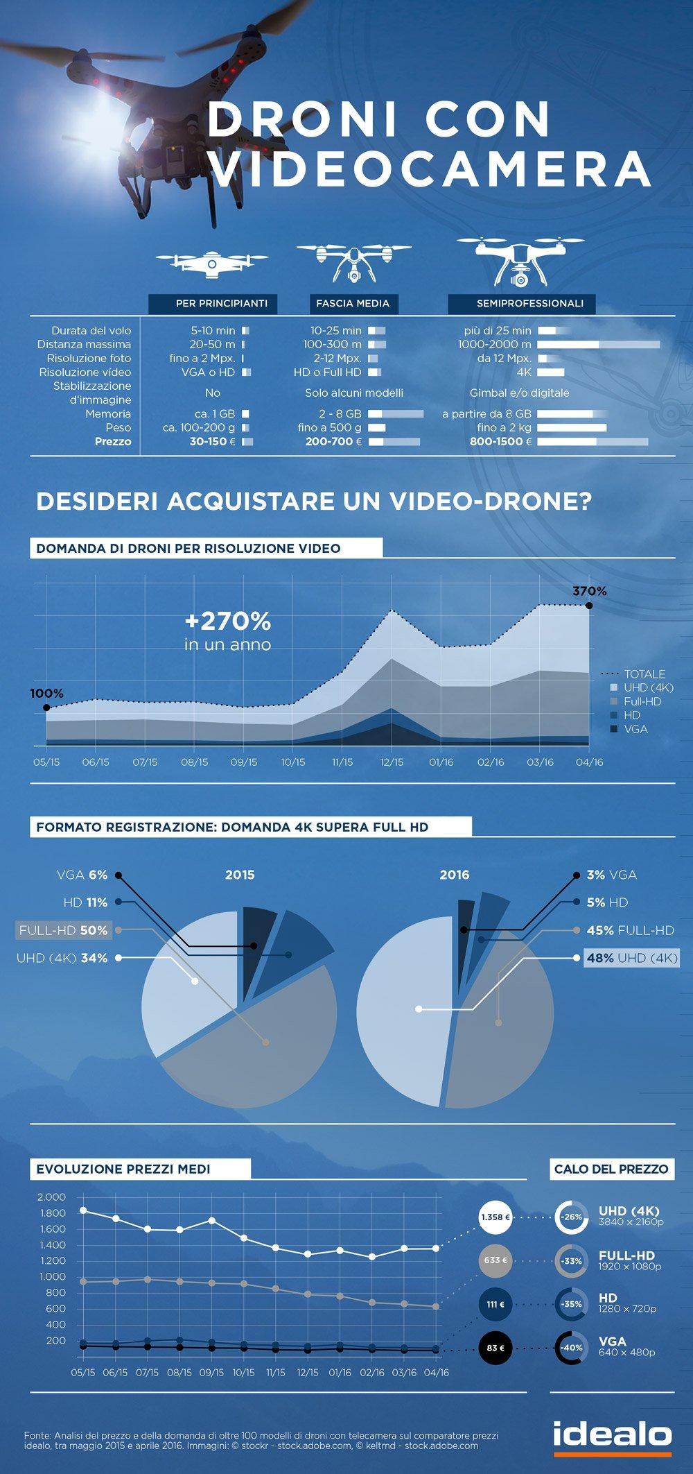 droni con telecamera